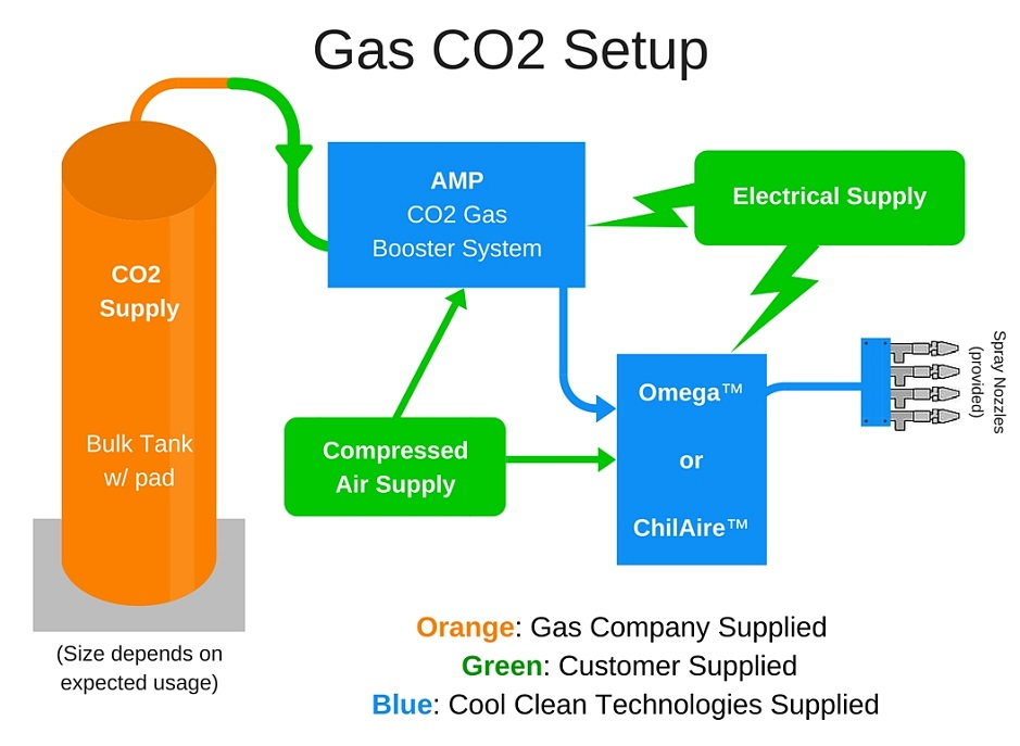CO2 Supply using Gaseous Carbon Dioxide Requirements