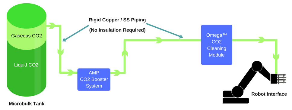 Diagram Depicting the CO2 Supply from the Source to the Cleaning Zone